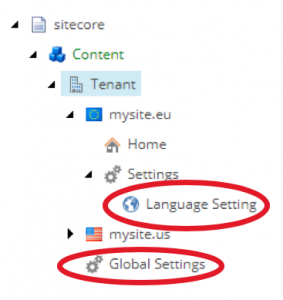 Global multilanguage and multicountry websites with Sitecore - Site structure example - hybrid