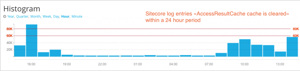 Screenshot of the Sitecore log showing the AccessResultCache being cleared continuously